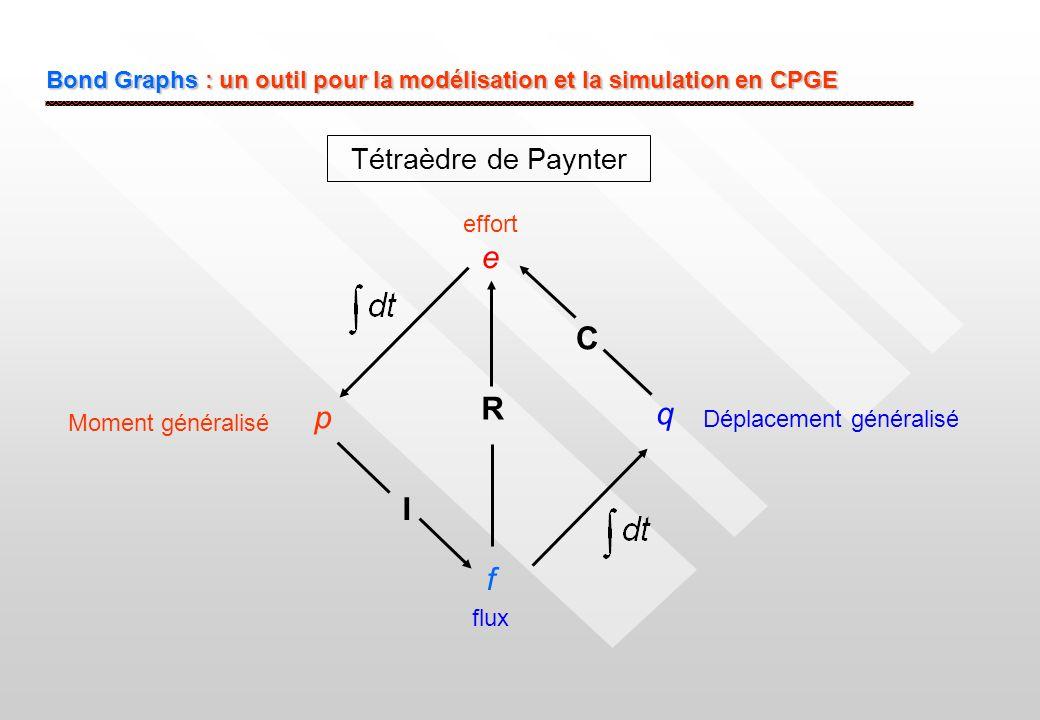 Bond Graphs : un outil pour la modélisation et la simulation en CPGE Tétraèdre de Paynter e f p q C I R Moment généralisé Déplacement généralisé effor