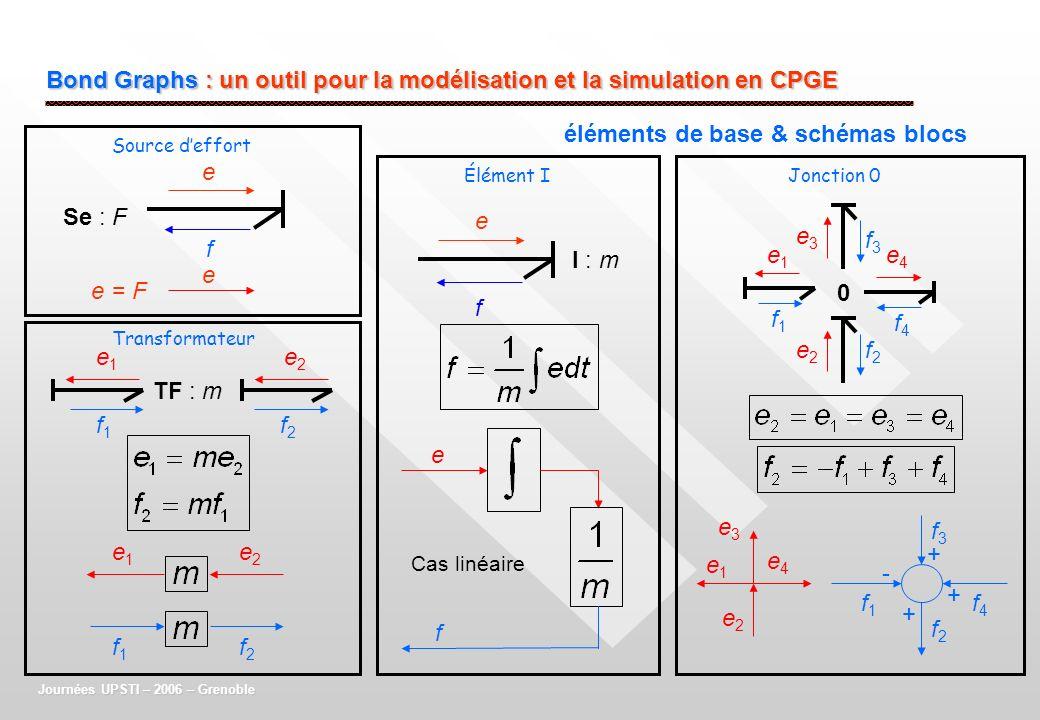 Bond Graphs : un outil pour la modélisation et la simulation en CPGE éléments de base & schémas blocs e Journées UPSTI – 2006 – Grenoble I : m e f Se
