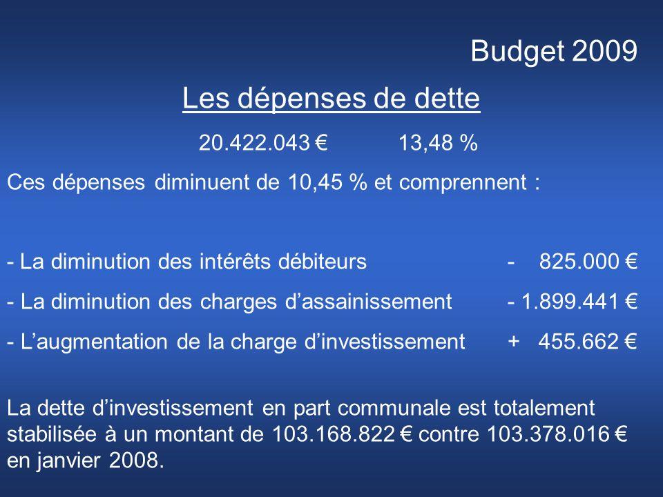 Budget 2009 Les dépenses de dette 20.422.043 13,48 % Ces dépenses diminuent de 10,45 % et comprennent : - La diminution des intérêts débiteurs - 825.000 - La diminution des charges dassainissement - 1.899.441 - Laugmentation de la charge dinvestissement + 455.662 La dette dinvestissement en part communale est totalement stabilisée à un montant de 103.168.822 contre 103.378.016 en janvier 2008.