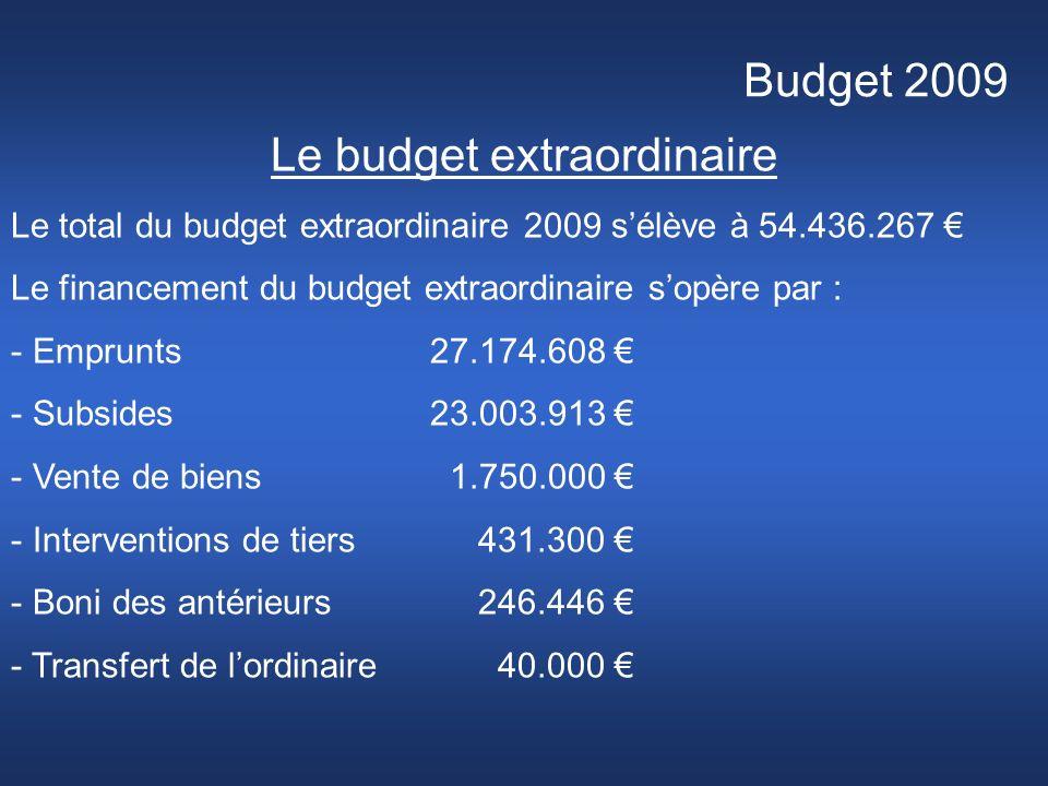 Budget 2009 Le budget extraordinaire Le total du budget extraordinaire 2009 sélève à 54.436.267 Le financement du budget extraordinaire sopère par : - Emprunts27.174.608 - Subsides23.003.913 - Vente de biens 1.750.000 - Interventions de tiers 431.300 - Boni des antérieurs 246.446 - Transfert de lordinaire 40.000