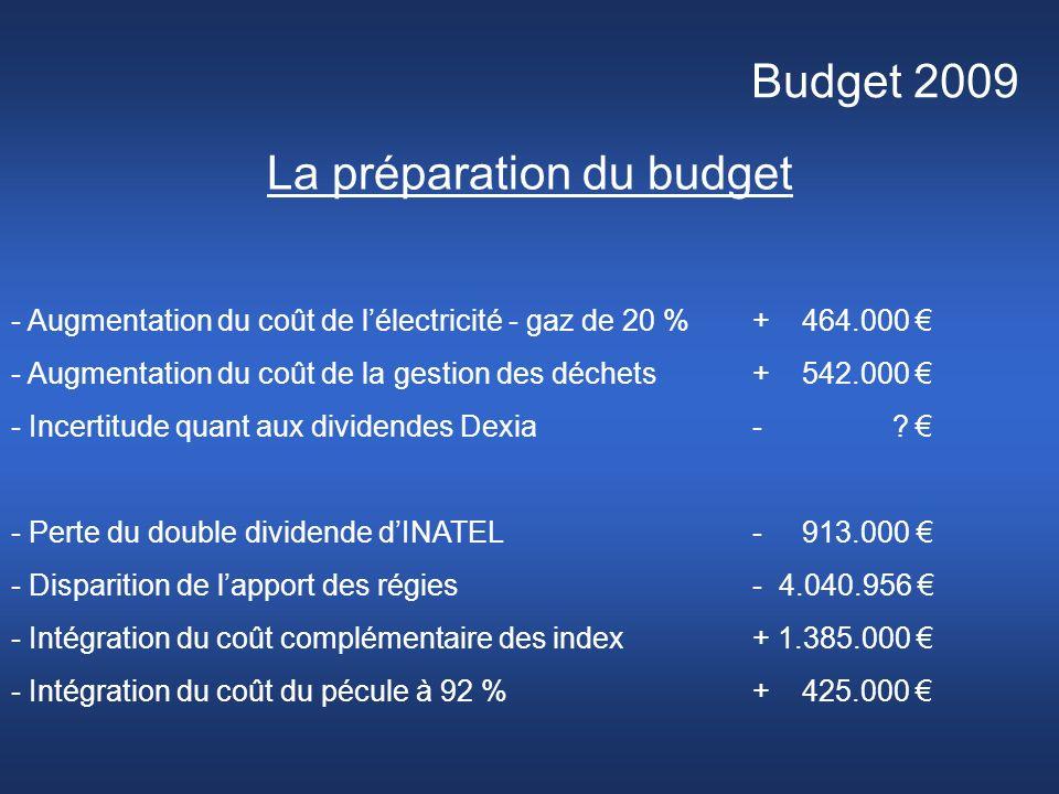 Budget 2009 La préparation du budget - Augmentation du coût de lélectricité - gaz de 20 % + 464.000 - Augmentation du coût de la gestion des déchets+ 542.000 - Incertitude quant aux dividendes Dexia - .