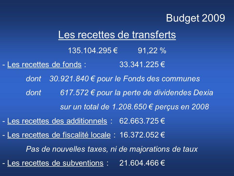 Budget 2009 Les recettes de transferts 135.104.295 91,22 % - Les recettes de fonds : 33.341.225 dont 30.921.840 pour le Fonds des communes dont 617.572 pour la perte de dividendes Dexia sur un total de 1.208.650 perçus en 2008 - Les recettes des additionnels :62.663.725 - Les recettes de fiscalité locale :16.372.052 Pas de nouvelles taxes, ni de majorations de taux - Les recettes de subventions :21.604.466