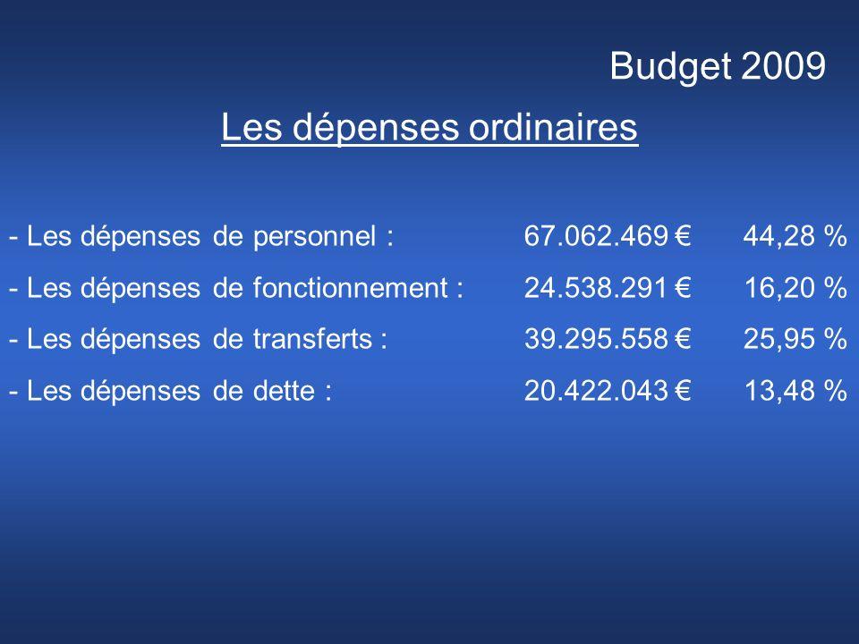 Budget 2009 Les dépenses ordinaires - Les dépenses de personnel : 67.062.469 44,28 % - Les dépenses de fonctionnement : 24.538.291 16,20 % - Les dépenses de transferts :39.295.558 25,95 % - Les dépenses de dette :20.422.043 13,48 %