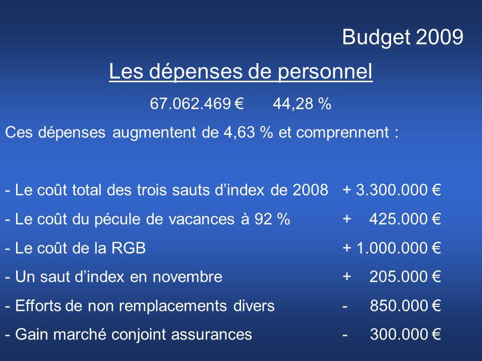 Budget 2009 Les dépenses de personnel 67.062.469 44,28 % Ces dépenses augmentent de 4,63 % et comprennent : - Le coût total des trois sauts dindex de 2008+ 3.300.000 - Le coût du pécule de vacances à 92 %+ 425.000 - Le coût de la RGB+ 1.000.000 - Un saut dindex en novembre+ 205.000 - Efforts de non remplacements divers- 850.000 - Gain marché conjoint assurances- 300.000