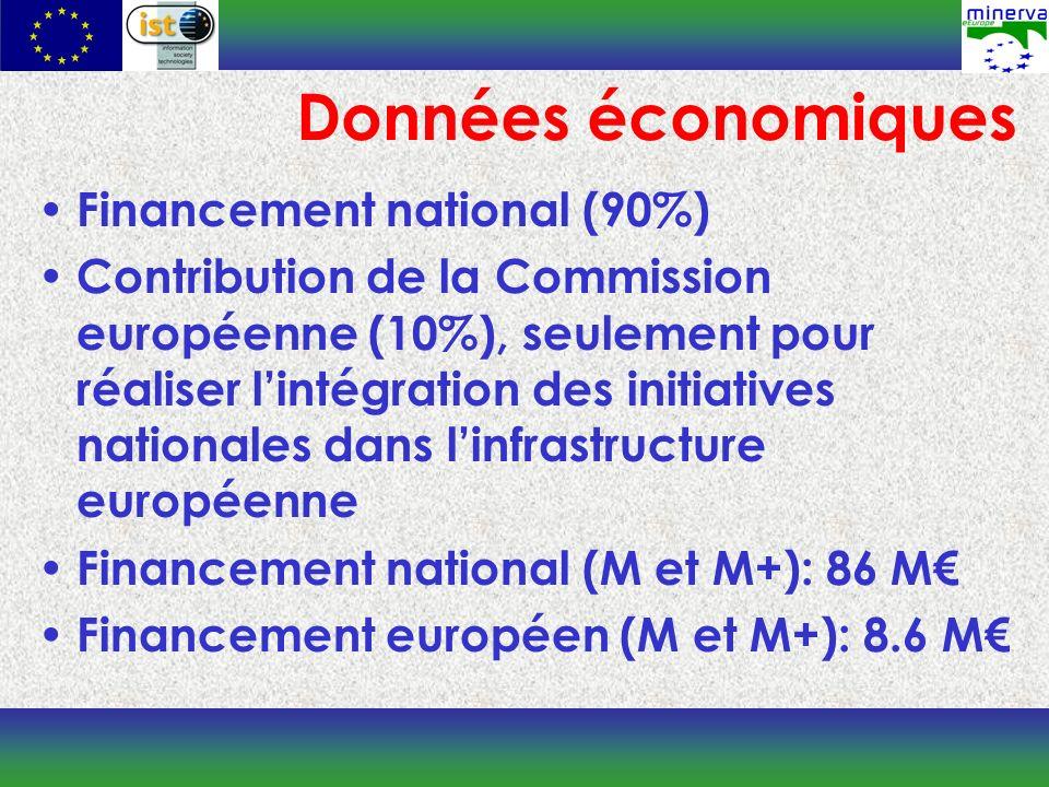 Financement national (90%) Contribution de la Commission européenne (10%), seulement pour réaliser lintégration des initiatives nationales dans linfrastructure européenne Financement national (M et M+): 86 M Financement européen (M et M+): 8.6 M Données économiques