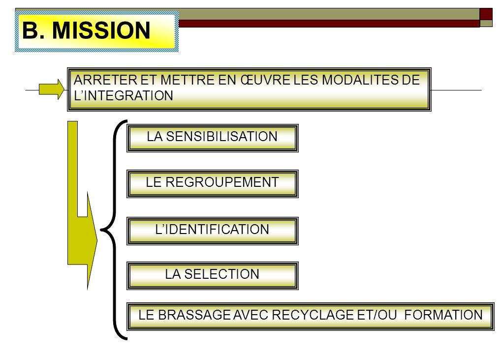 2.2LINTEGRATION 2.2.1 LA STRUCTURE MILITAIRE DINTEGRATION ( SMI ) A. CADRE INSTITUTIONNEL DECRET 04/014 DU 26-01-2004 PORTANT CREATION, ORGANISATION E