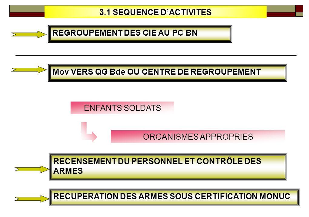 3.EXECUTION DU PROCESSUS DINTEGRATION 3.1. Séquence dactivités 3.2 Liste des Centres de Brassage & Recyclage 3.5. Les contraintes préalables