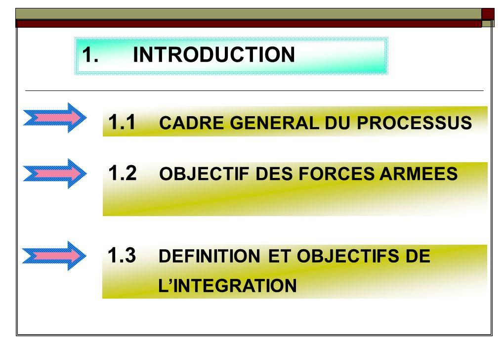 PLAN DE LEXPOSE Introduction Processus dIntégration Exécution du Processus dIntégration Interventions de la Belgique Conclusions