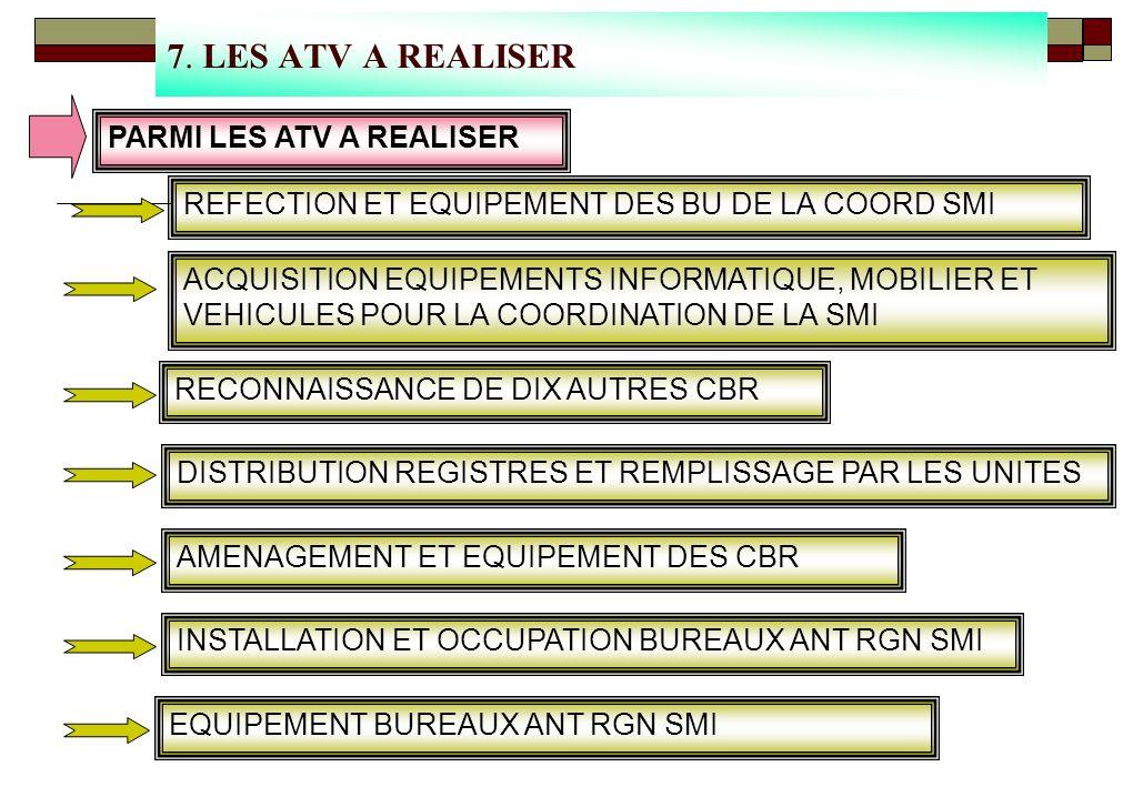 6. LES ATV REALISEES ( SUITE ) CONCEPTION ET PRODUCTION DES REGISTRES (PERSONNEL, EQUIPEMENT ET ARMEMENT) FORMATION DES FORMATEURS A LA SENSIBILISATIO