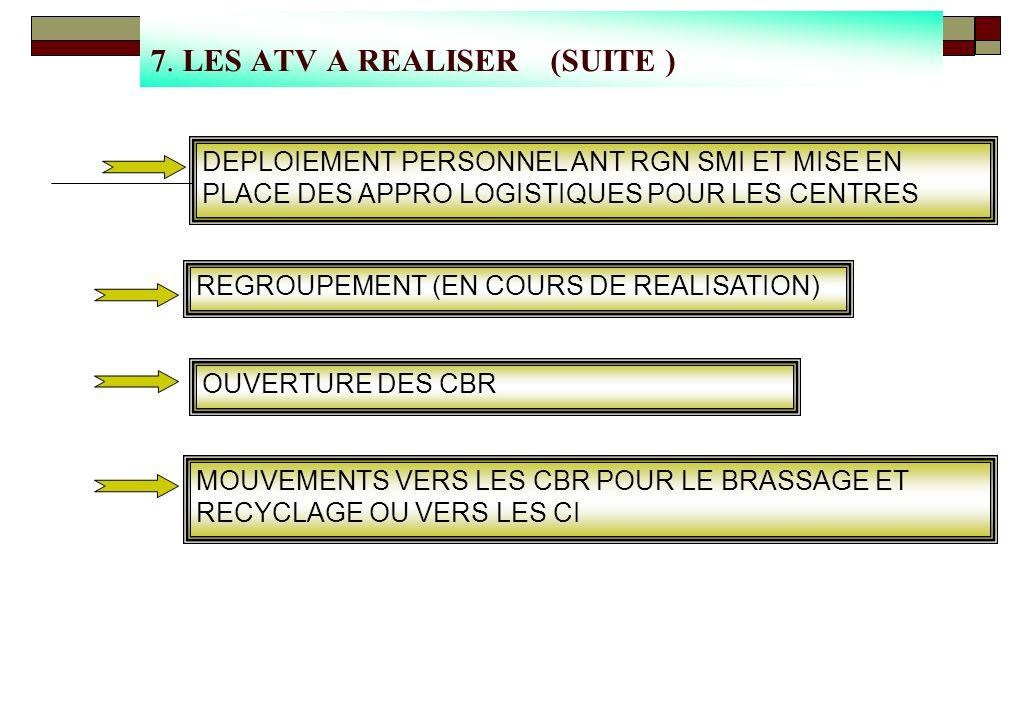 7. LES ATV A REALISER PARMI LES ATV A REALISER REFECTION ET EQUIPEMENT DES BU DE LA COORD SMI ACQUISITION EQUIPEMENTS INFORMATIQUE, MOBILIER ET VEHICU