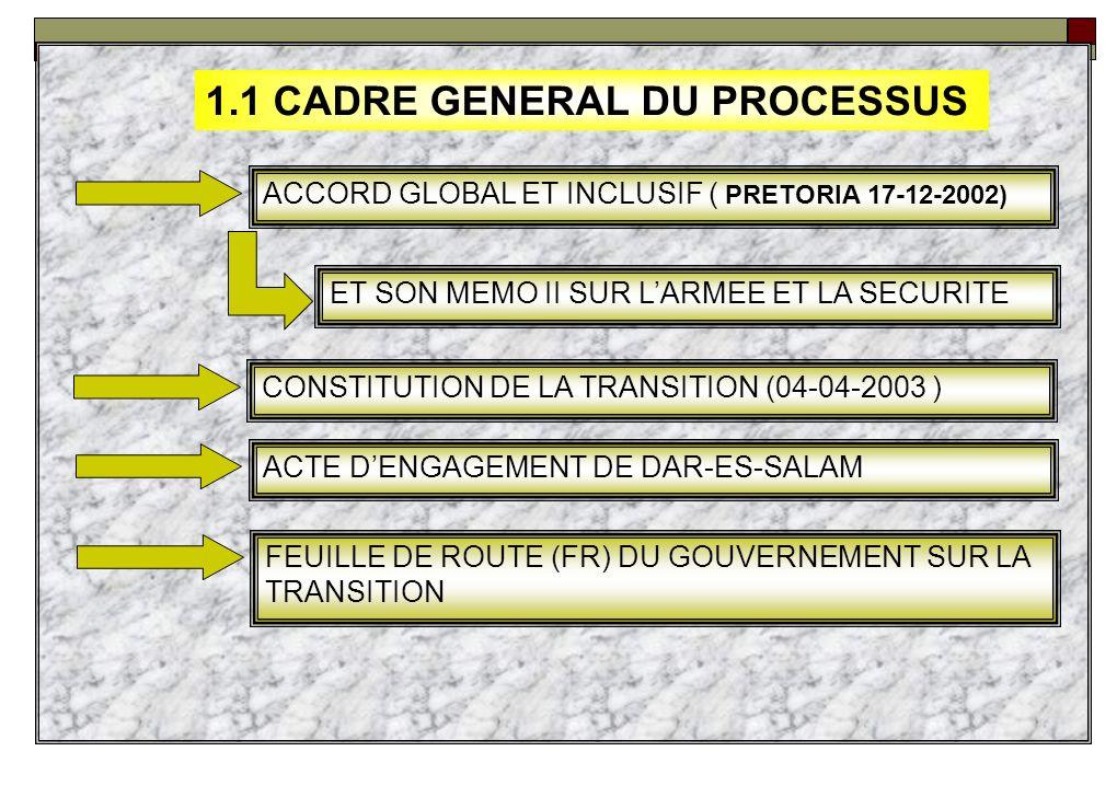 1.INTRODUCTION 1.1 CADRE GENERAL DU PROCESSUS 1.2 OBJECTIF DES FORCES ARMEES 1.3 DEFINITION ET OBJECTIFS DE LINTEGRATION
