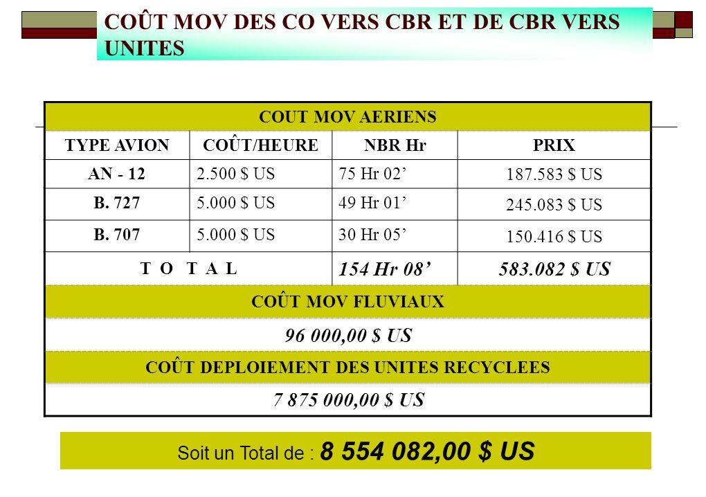 COUT MOV AERIENS TYPE AVIONCOÛT/HEURENBR HrPRIX AN - 122.500 $ US75 Hr 02 187.583 $ US B.