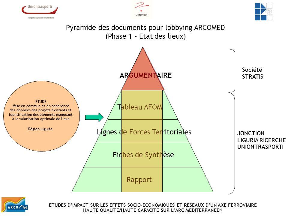 Pyramide des documents pour lobbying ARCOMED (Phase 1 – Etat des lieux) Rapport Fiches de Synthèse Lignes de Forces Territoriales Tableau AFOM JONCTIO