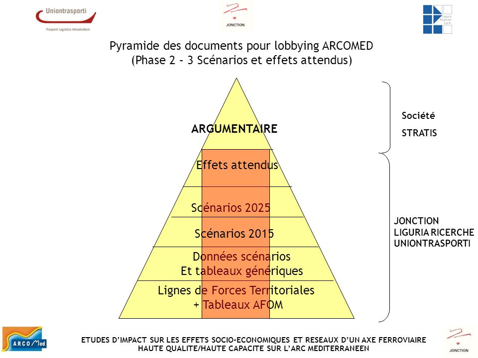 Pyramide des documents pour lobbying ARCOMED (Phase 2 – 3 Scénarios et effets attendus) Lignes de Forces Territoriales + Tableaux AFOM Données scénari