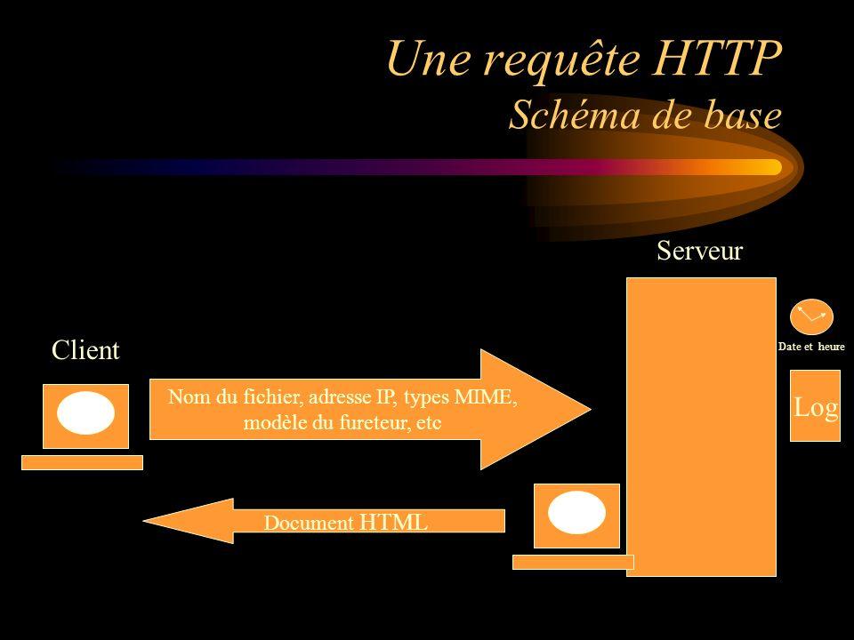 Le serveur sait doù vous le contactez Une des informations standard que serveurs et clients séchangent est ladresse IP de la page Web doù origine une demande.