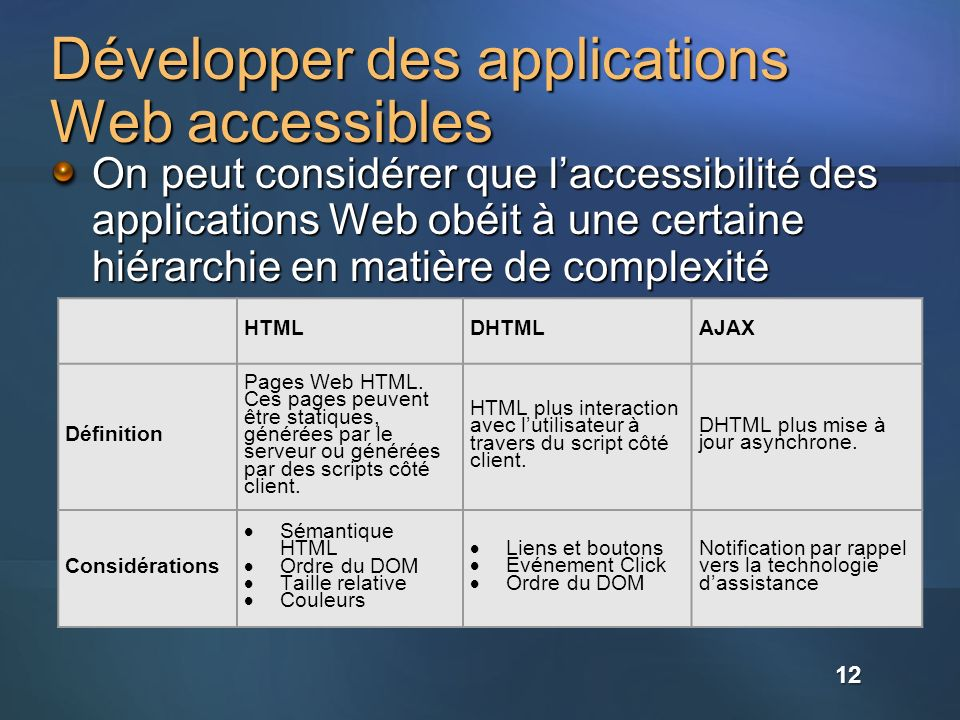 Développer des applications Web accessibles On peut considérer que laccessibilité des applications Web obéit à une certaine hiérarchie en matière de c