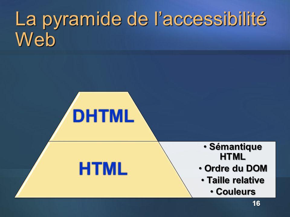 La pyramide de laccessibilité Web DHTML Sémantique HTML Sémantique HTML Ordre du DOM Ordre du DOM Taille relative Taille relative Couleurs CouleursHTML16