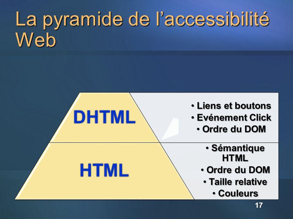 La pyramide de laccessibilité Web Liens et boutons Liens et boutons Evénement Click Evénement Click Ordre du DOM Ordre du DOMDHTML Sémantique HTML Sém