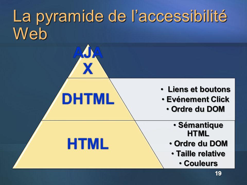 La pyramide de laccessibilité Web AJA X Liens et boutons Liens et boutons Evénement Click Evénement Click Ordre du DOM Ordre du DOMDHTML Sémantique HT