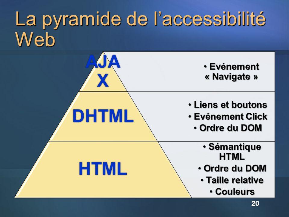 La pyramide de laccessibilité Web Evénement « Navigate » Evénement « Navigate » AJA X Liens et boutons Liens et boutons Evénement Click Evénement Clic