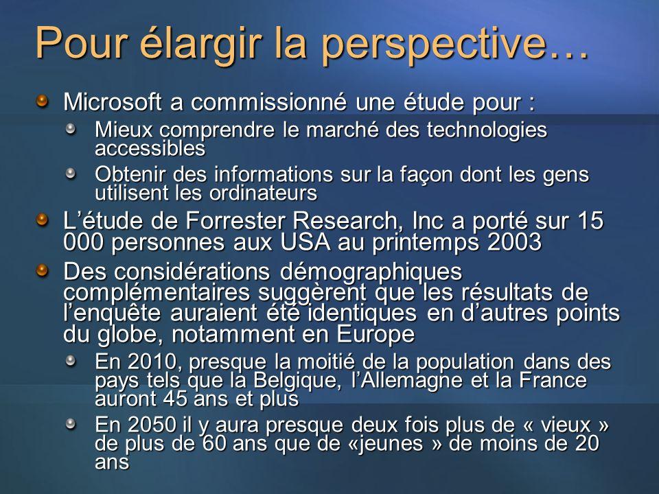 Pour élargir la perspective… Microsoft a commissionné une étude pour : Mieux comprendre le marché des technologies accessibles Obtenir des informations sur la façon dont les gens utilisent les ordinateurs Létude de Forrester Research, Inc a porté sur 15 000 personnes aux USA au printemps 2003 Des considérations démographiques complémentaires suggèrent que les résultats de lenquête auraient été identiques en dautres points du globe, notamment en Europe En 2010, presque la moitié de la population dans des pays tels que la Belgique, lAllemagne et la France auront 45 ans et plus En 2050 il y aura presque deux fois plus de « vieux » de plus de 60 ans que de «jeunes » de moins de 20 ans