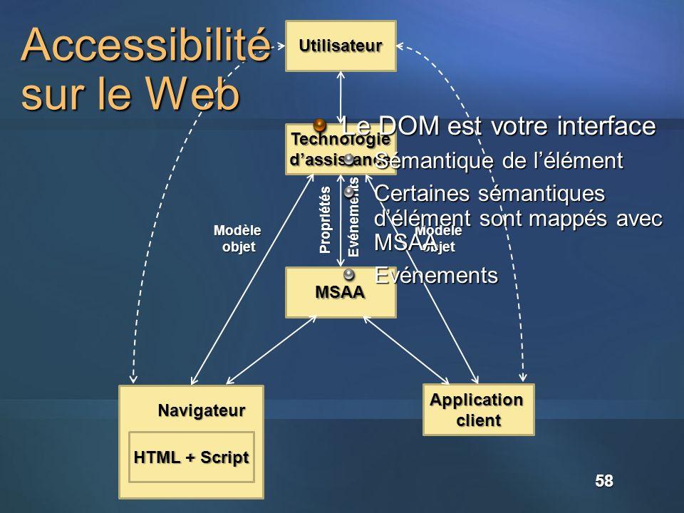 58 Technologiedassistance Utilisateur MSAA Application client HTML + Script Navigateur Modèle objet Propriétés Evénements Modèleobjet Accessibilité sur le Web Le DOM est votre interface Sémantique de lélément Certaines sémantiques délément sont mappés avec MSAA Evénements