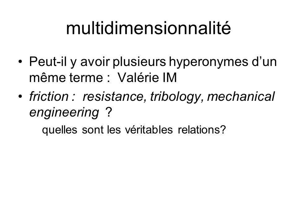 multidimensionnalité Peut-il y avoir plusieurs hyperonymes dun même terme : Valérie IM friction : resistance, tribology, mechanical engineering ? quel
