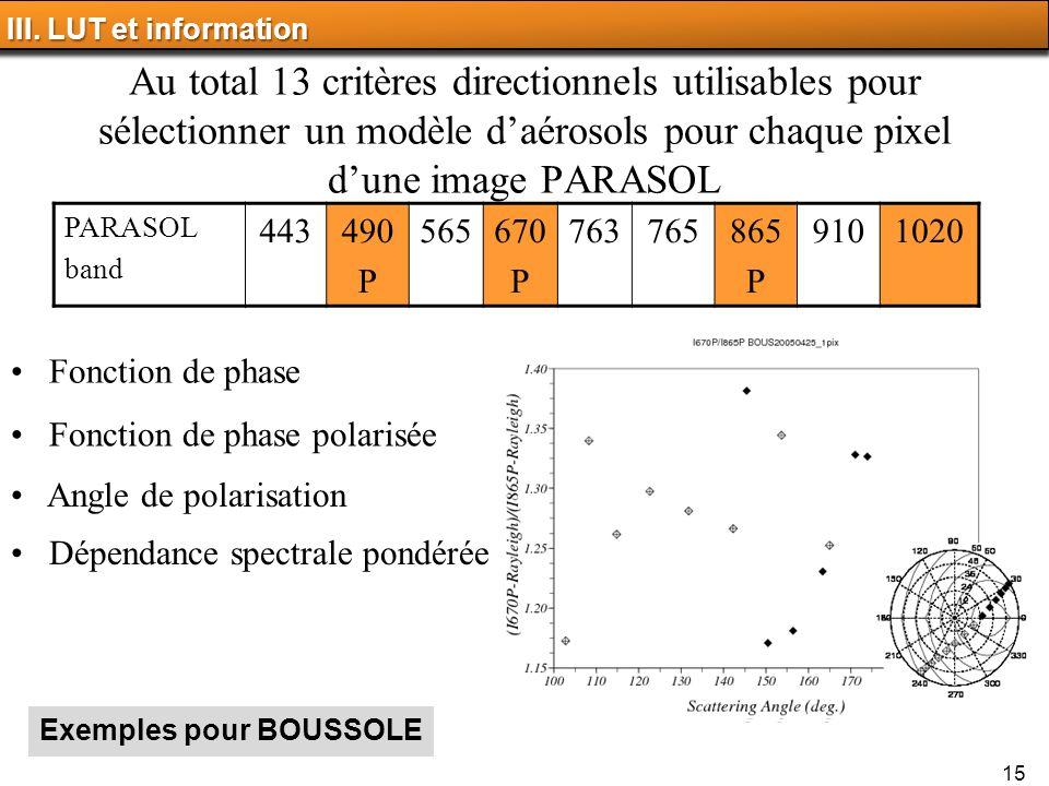 15 Au total 13 critères directionnels utilisables pour sélectionner un modèle daérosols pour chaque pixel dune image PARASOL PARASOL band 443490 P 565