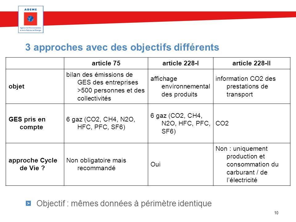 10 3 approches avec des objectifs différents Objectif : mêmes données à périmètre identique article 75article 228-Iarticle 228-II objet bilan des émis