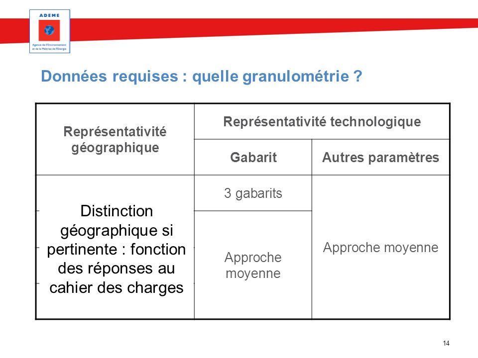 14 Données requises : quelle granulométrie ? Représentativité géographique Représentativité technologique GabaritAutres paramètres Nationale, France3