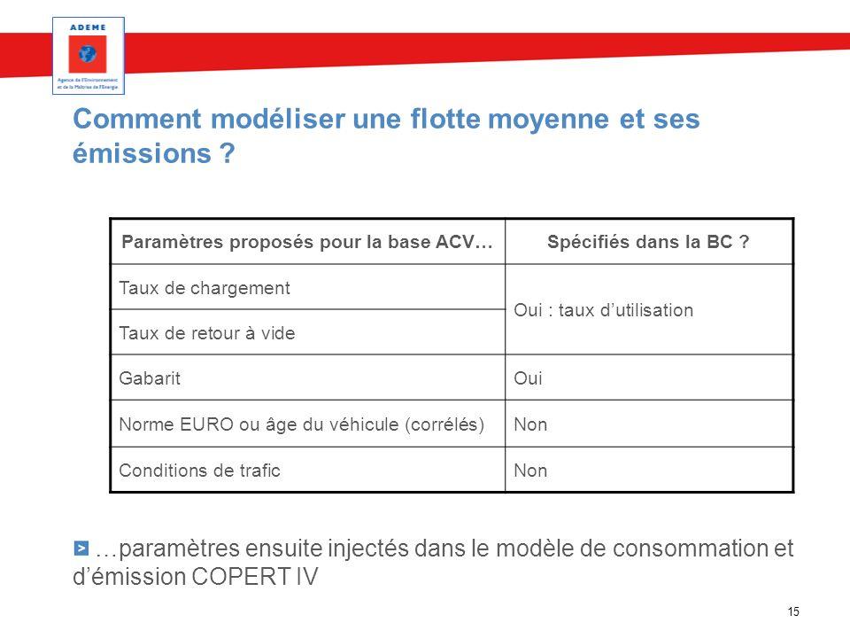 Comment modéliser une flotte moyenne et ses émissions ? …paramètres ensuite injectés dans le modèle de consommation et démission COPERT IV 15 Paramètr
