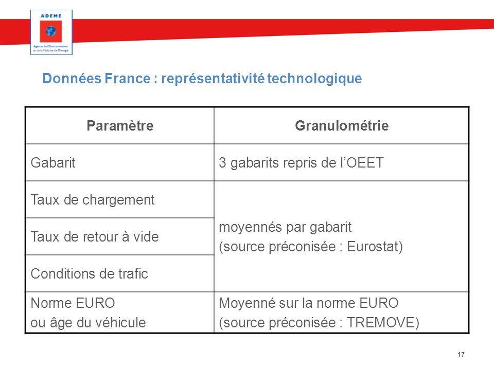 17 Données France : représentativité technologique ParamètreGranulométrie Gabarit3 gabarits repris de lOEET Taux de chargement moyennés par gabarit (s