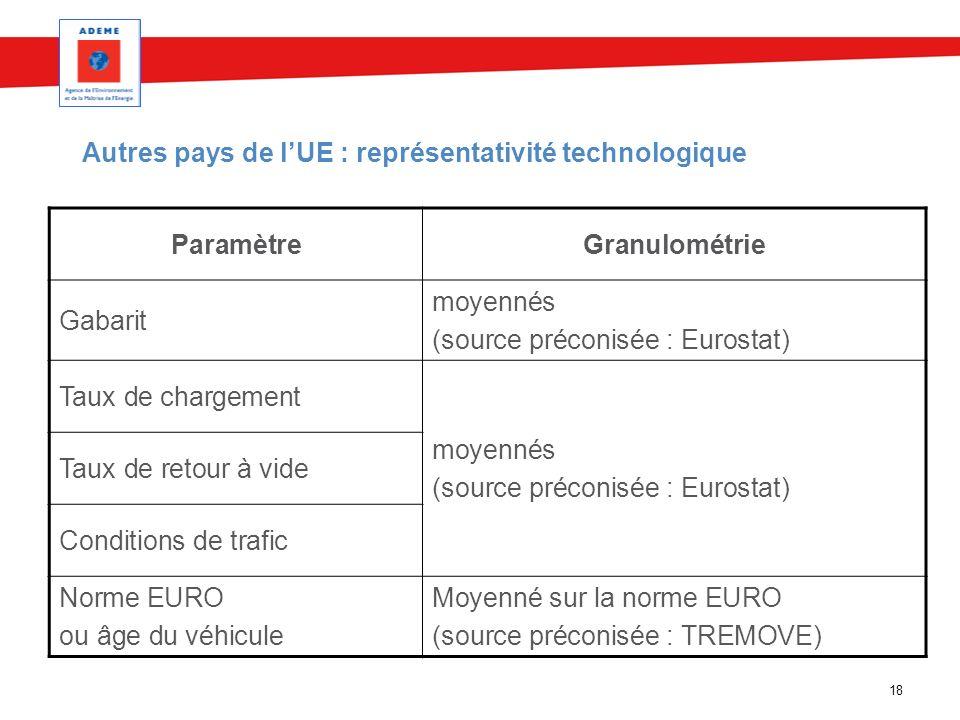 18 Autres pays de lUE : représentativité technologique ParamètreGranulométrie Gabarit moyennés (source préconisée : Eurostat) Taux de chargement moyen