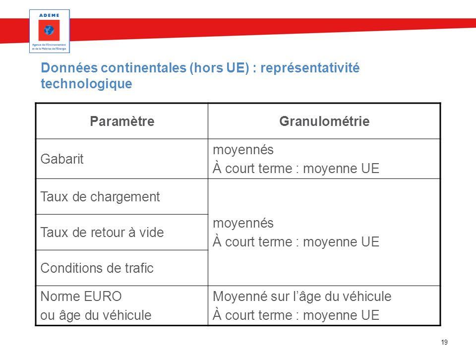 19 Données continentales (hors UE) : représentativité technologique ParamètreGranulométrie Gabarit moyennés À court terme : moyenne UE Taux de chargem