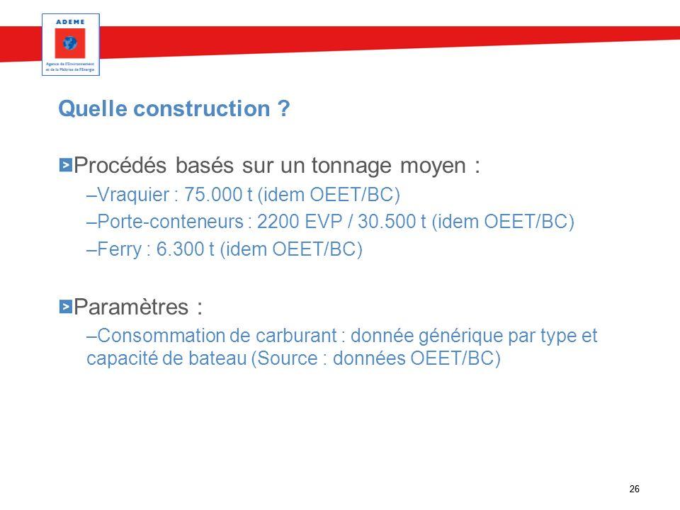26 Quelle construction ? Procédés basés sur un tonnage moyen : –Vraquier : 75.000 t (idem OEET/BC) –Porte-conteneurs : 2200 EVP / 30.500 t (idem OEET/