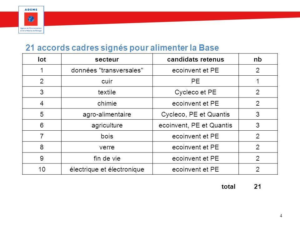 4 21 accords cadres signés pour alimenter la Base lotsecteurcandidats retenusnb 1données