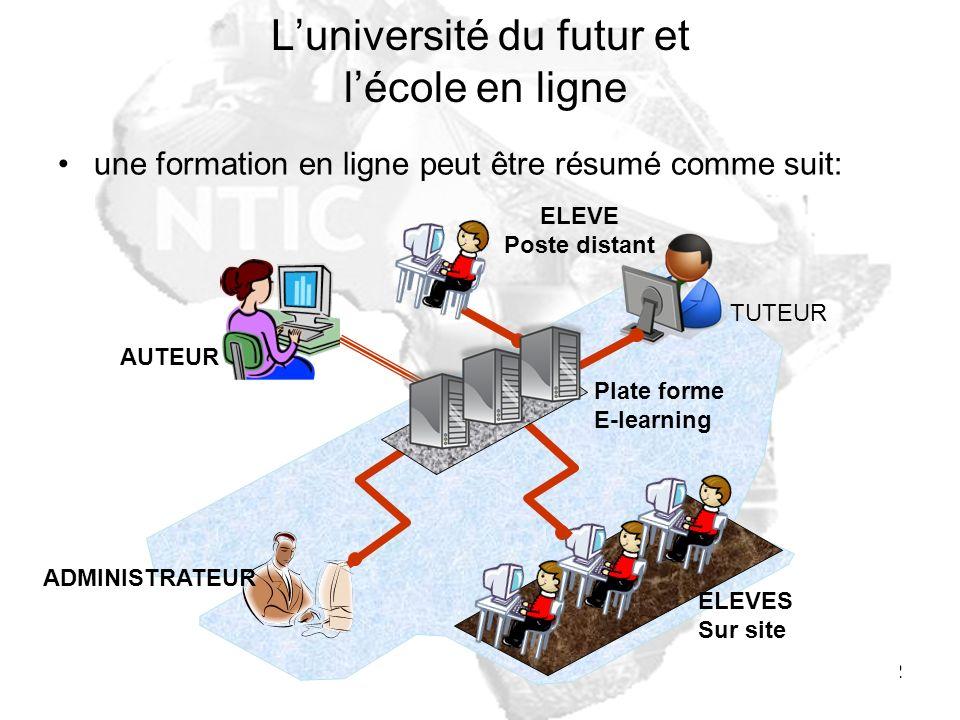 12 Luniversité du futur et lécole en ligne une formation en ligne peut être résumé comme suit: AUTEUR ELEVE Poste distant TUTEUR ELEVES Sur site ADMIN