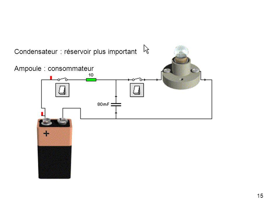 15 Condensateur : réservoir plus important Ampoule : consommateur
