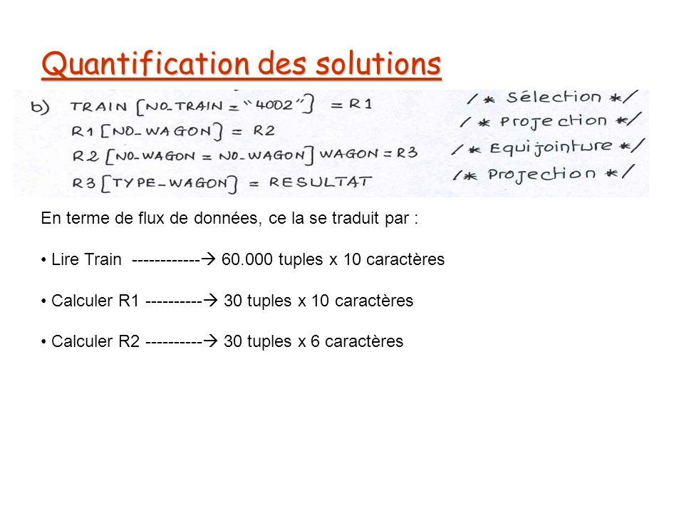 Quantification des solutions En terme de flux de données, ce la se traduit par : Lire Train ------------ 60.000 tuples x 10 caractères Calculer R1 ---------- 30 tuples x 10 caractères Calculer R2 ---------- 30 tuples x 6 caractères