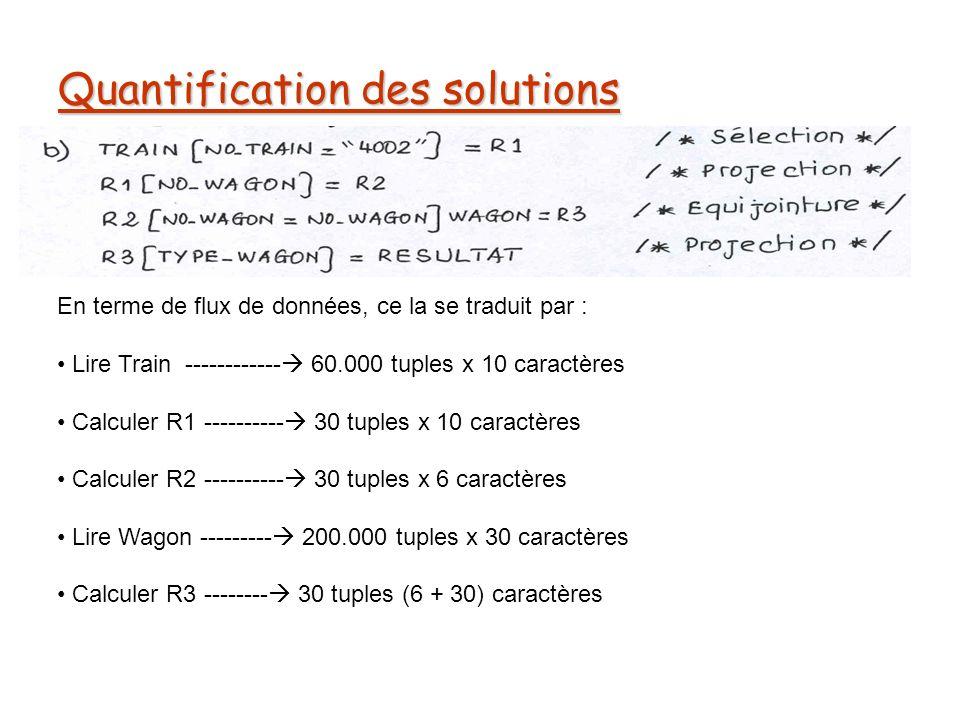 Quantification des solutions En terme de flux de données, ce la se traduit par : Lire Train ------------ 60.000 tuples x 10 caractères Calculer R1 ---------- 30 tuples x 10 caractères Calculer R2 ---------- 30 tuples x 6 caractères Lire Wagon --------- 200.000 tuples x 30 caractères Calculer R3 -------- 30 tuples (6 + 30) caractères
