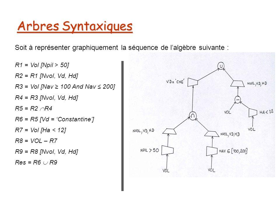 Arbres Syntaxiques Soit à représenter graphiquement la séquence de lalgèbre suivante : R1 = Vol [Npil > 50] R2 = R1 [Nvol, Vd, Hd] R3 = Vol [Nav 100 And Nav 200] R4 = R3 [Nvol, Vd, Hd] R5 = R2 R4 R6 = R5 [Vd = Constantine] R7 = Vol [Ha < 12] R8 = VOL – R7 R9 = R8 [Nvol, Vd, Hd] Res = R6 R9