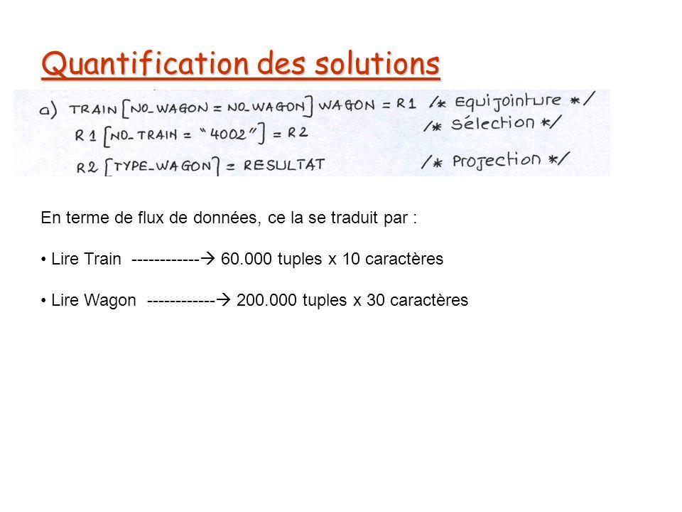 Quantification des solutions En terme de flux de données, ce la se traduit par : Lire Train ------------ 60.000 tuples x 10 caractères Lire Wagon ------------ 200.000 tuples x 30 caractères