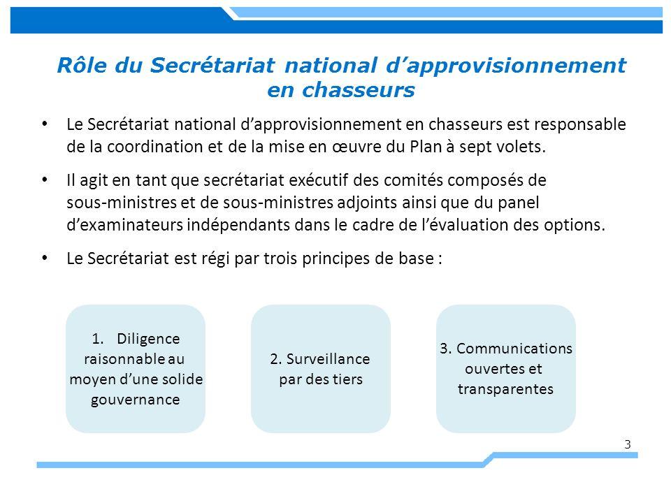 Rôle du Secrétariat national dapprovisionnement en chasseurs Le Secrétariat national dapprovisionnement en chasseurs est responsable de la coordination et de la mise en œuvre du Plan à sept volets.
