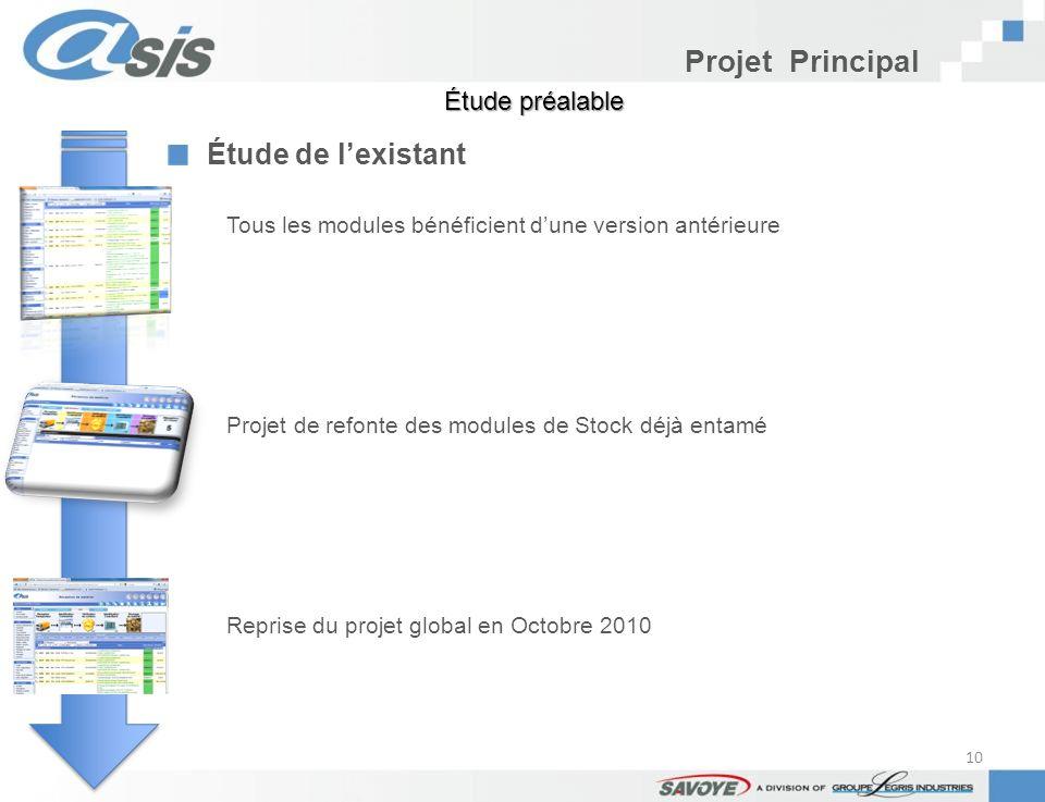Projet Principal Étude préalable Étude de lexistant Tous les modules bénéficient dune version antérieure Projet de refonte des modules de Stock déjà e