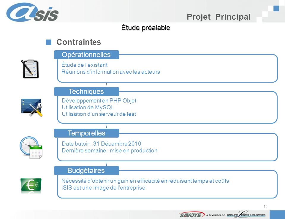 Projet Principal Contraintes Étude préalable Étude de lexistant Réunions dinformation avec les acteurs Développement en PHP Objet Utilisation de MySQL