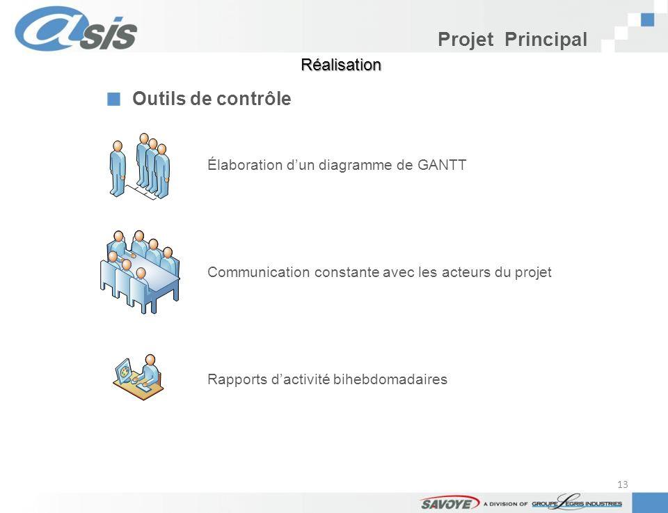Projet Principal Outils de contrôle Élaboration dun diagramme de GANTT Communication constante avec les acteurs du projet Rapports dactivité bihebdoma