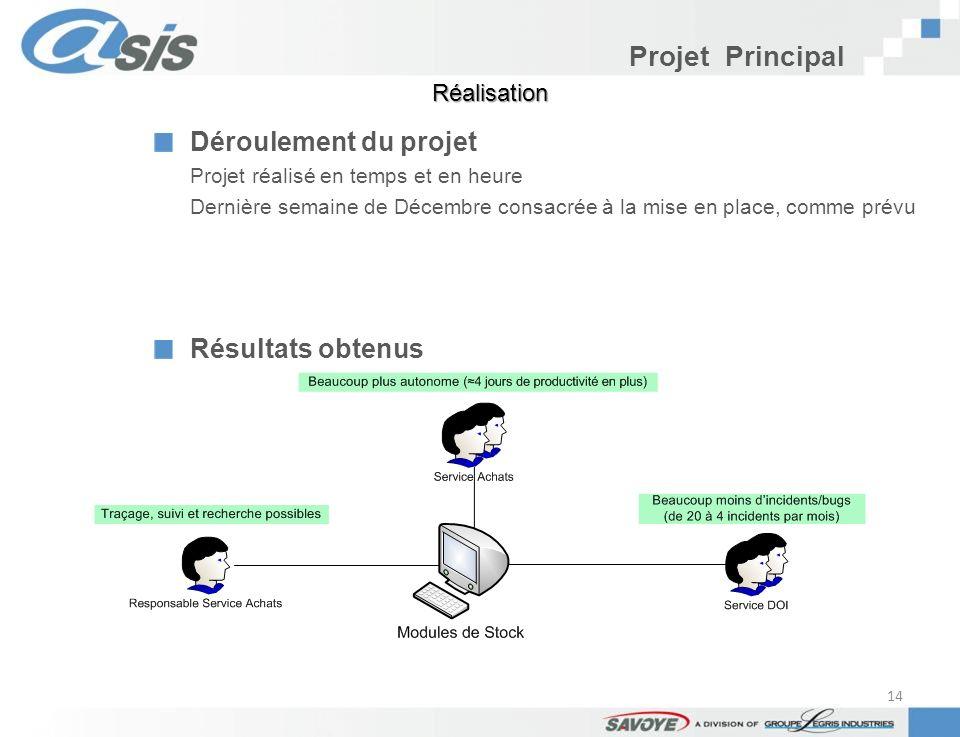 Projet Principal Déroulement du projet Projet réalisé en temps et en heure Dernière semaine de Décembre consacrée à la mise en place, comme prévu Résu
