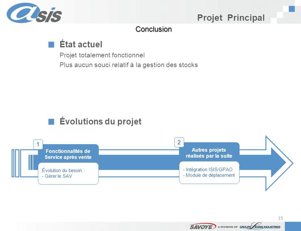 Projet Principal Fonctionnalités de Service après vente Évolution du besoin : - Gérer le SAV Autres projets réalisés par la suite - Intégration ISIS/G