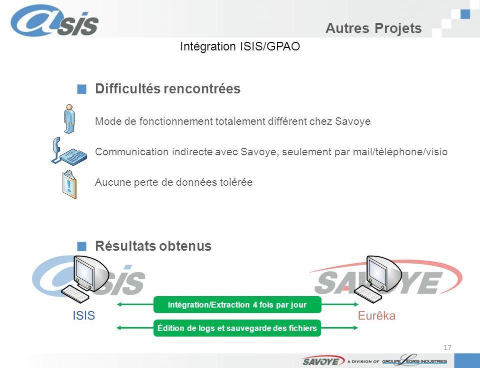 Autres Projets Difficultés rencontrées Mode de fonctionnement totalement différent chez Savoye Communication indirecte avec Savoye, seulement par mail