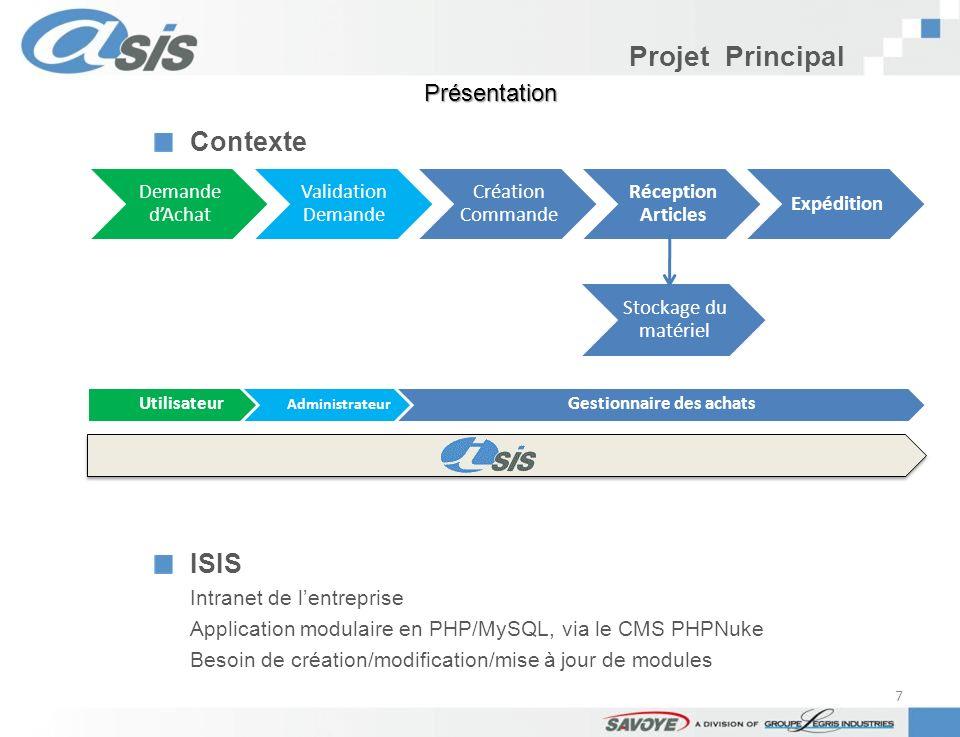 Projet Principal Contexte ISIS Intranet de lentreprise Application modulaire en PHP/MySQL, via le CMS PHPNuke Besoin de création/modification/mise à j